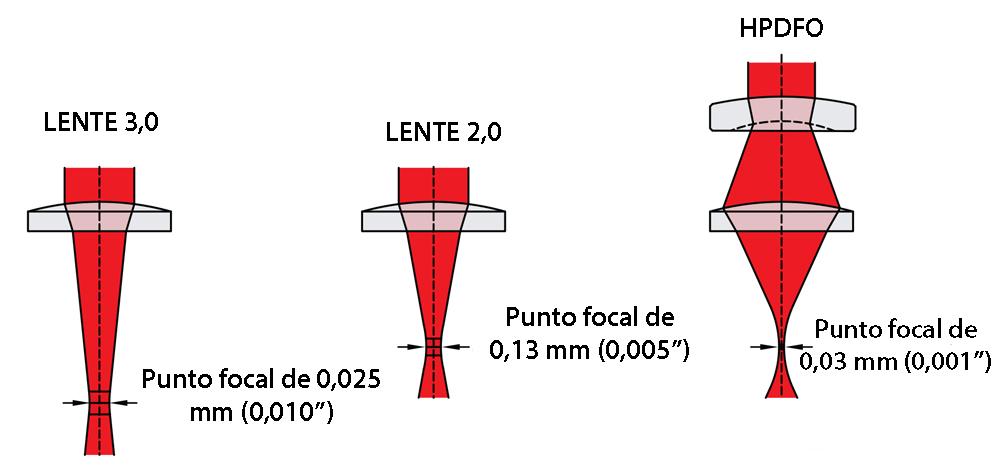 Selección de lentes 03