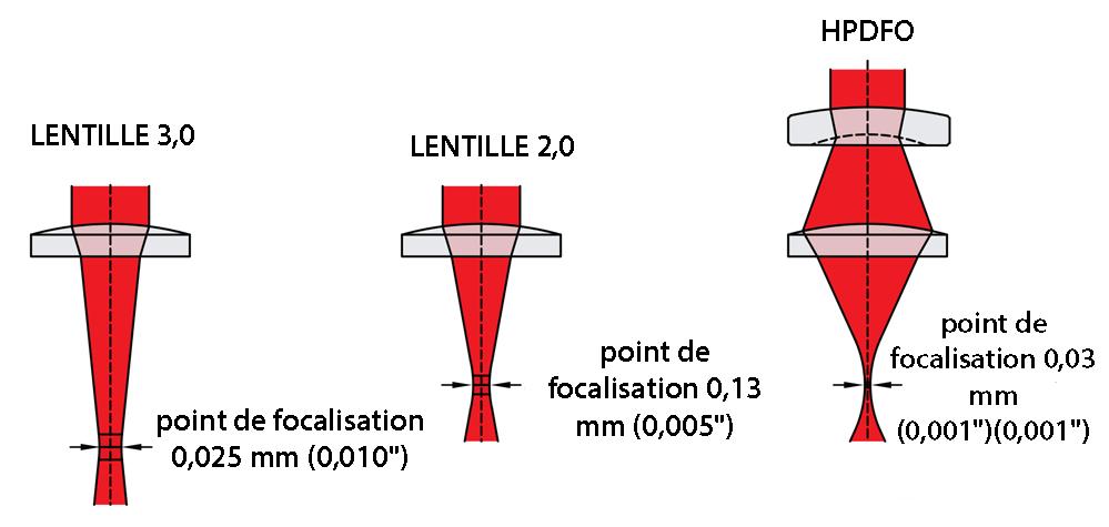 Sélections de lentilles 03