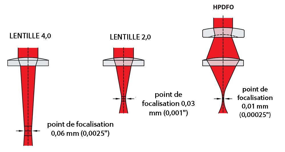 Sélections de lentilles 04