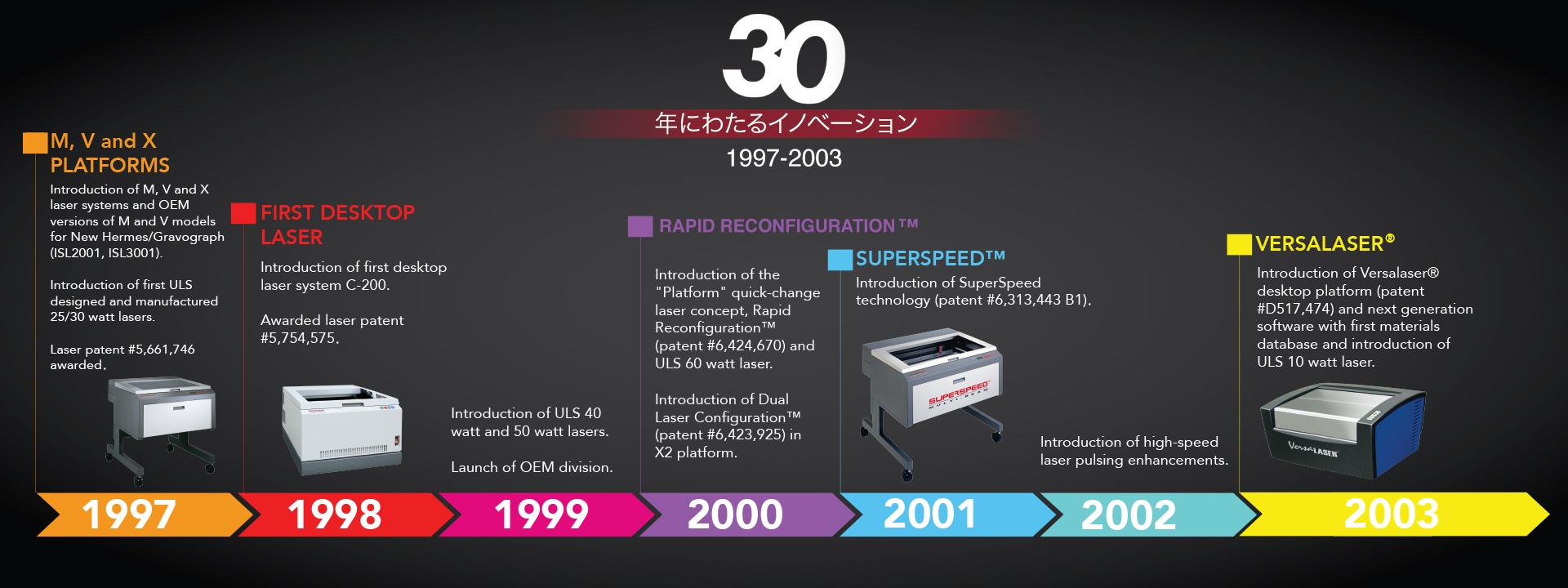 ULS Japanese Timeline 2