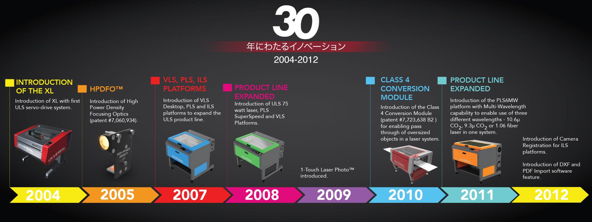 ULS Japanese Timeline 3