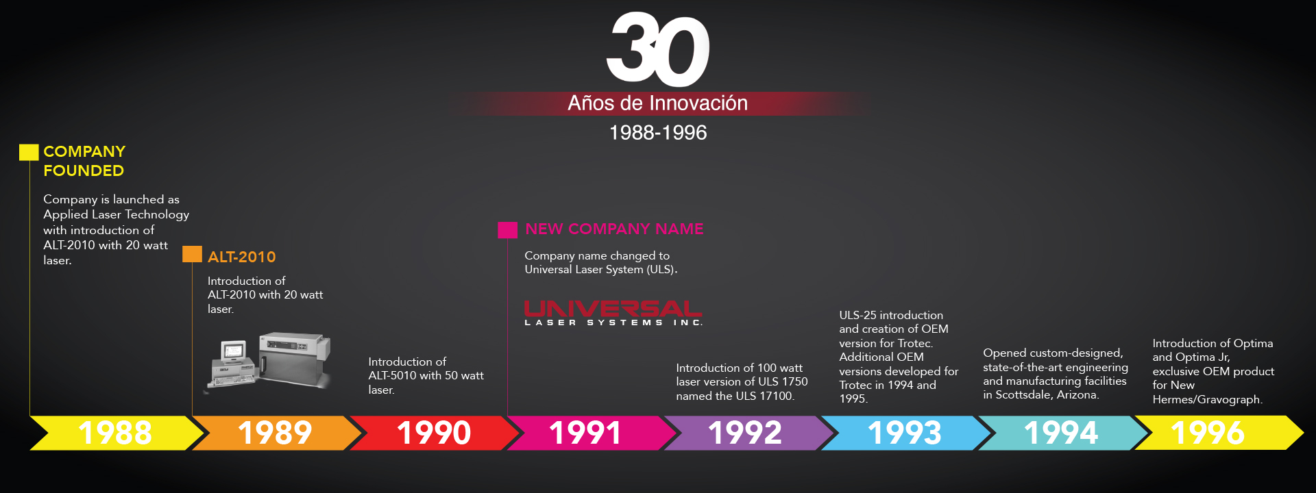 ULS Spanish Timeline 1