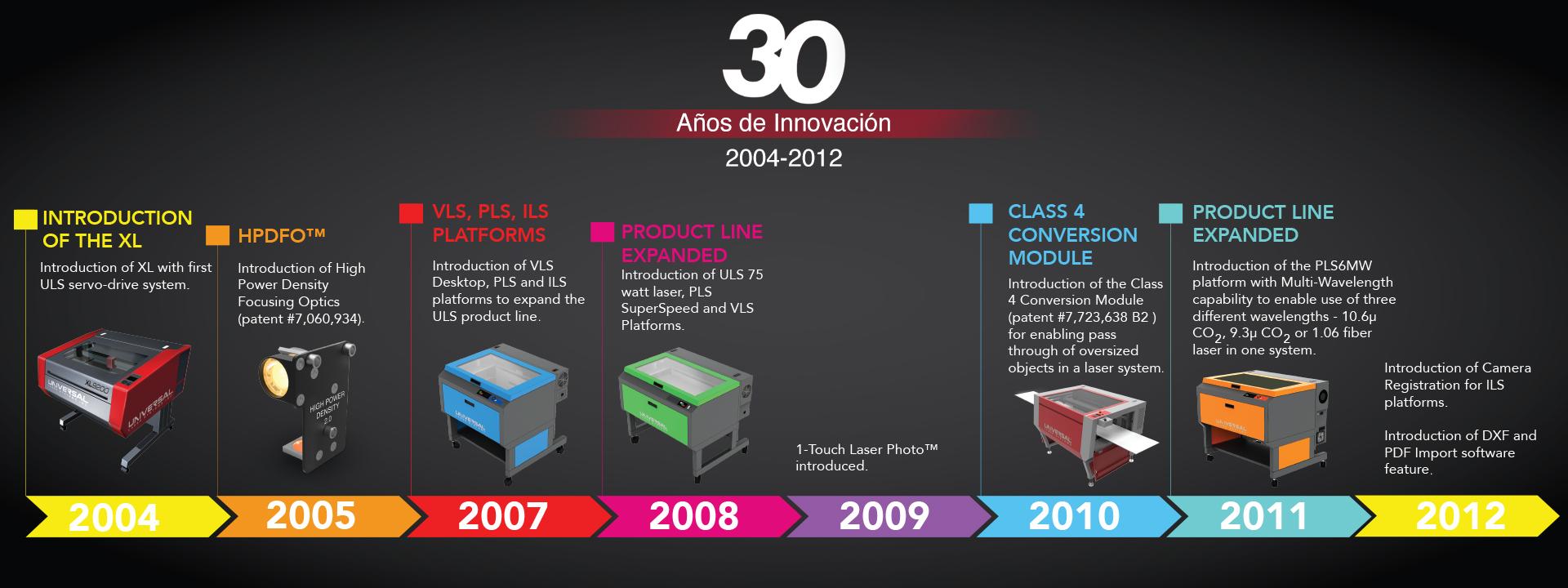 ULS Spanish Timeline 3