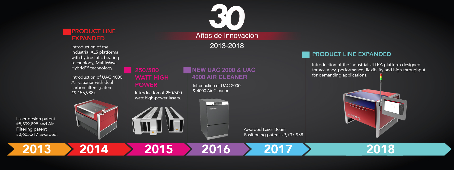 ULS Spanish Timeline 4
