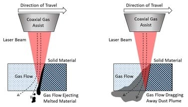 Coaxial Gas Assist Attachment