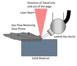 Lateral Gas Assist Attachment