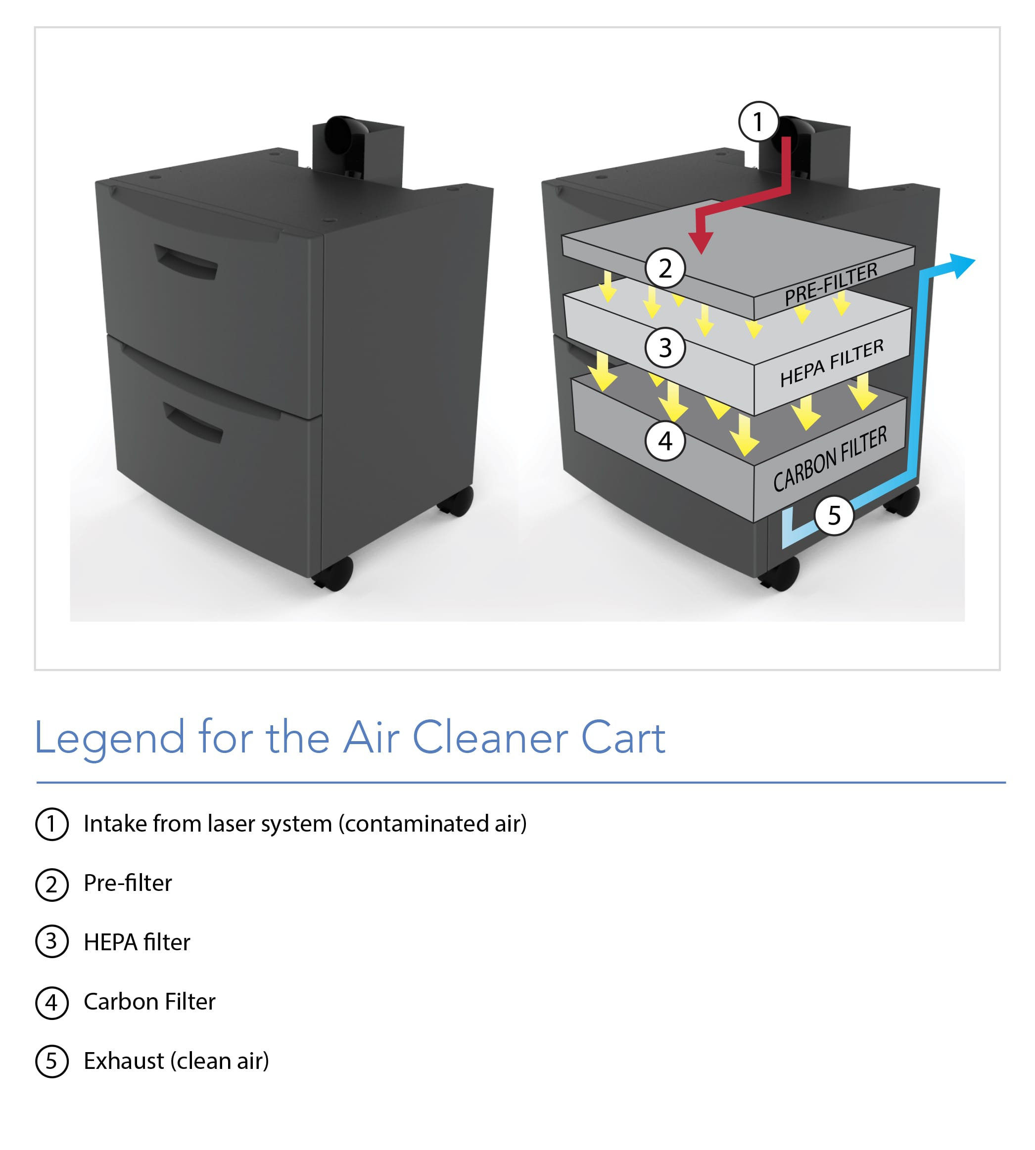 Air Cleaner Cart Accessory