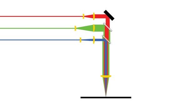 Schematic representation of three laser wavelengths