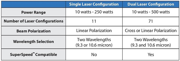 Single vs. Dual Laser Configuration Chart