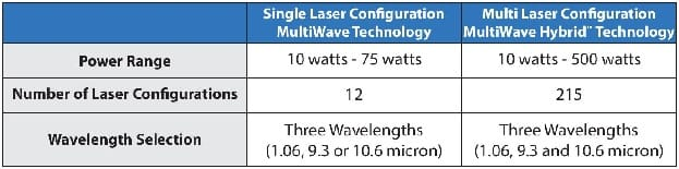 Single vs. Dual Laser MultiWave Hybrid™ Configurations