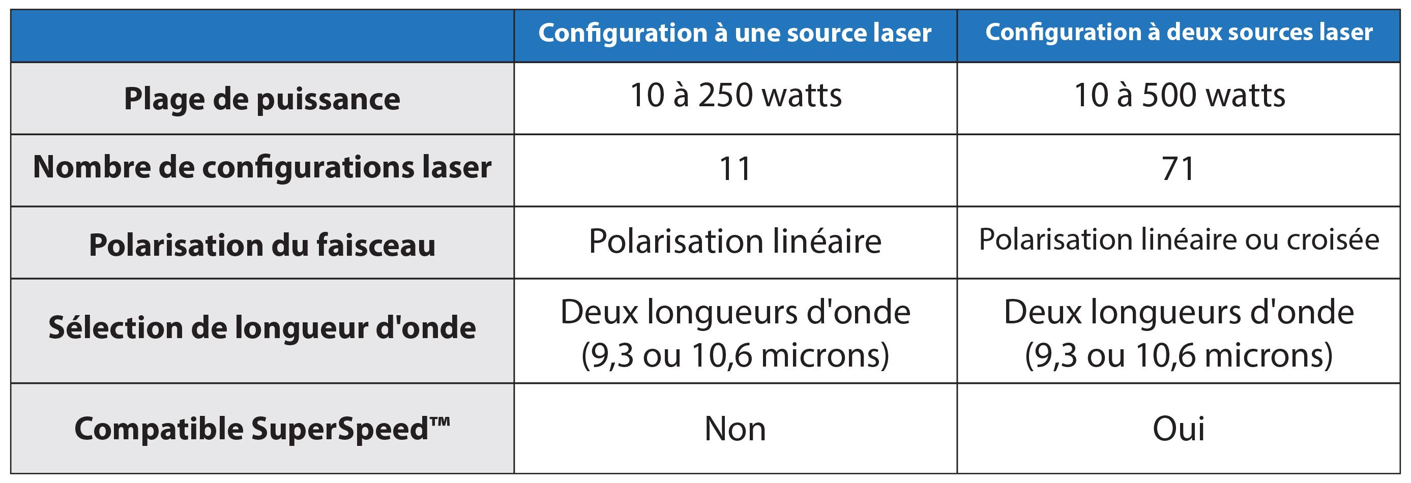 Graphique de configuration à une et deux sources laser