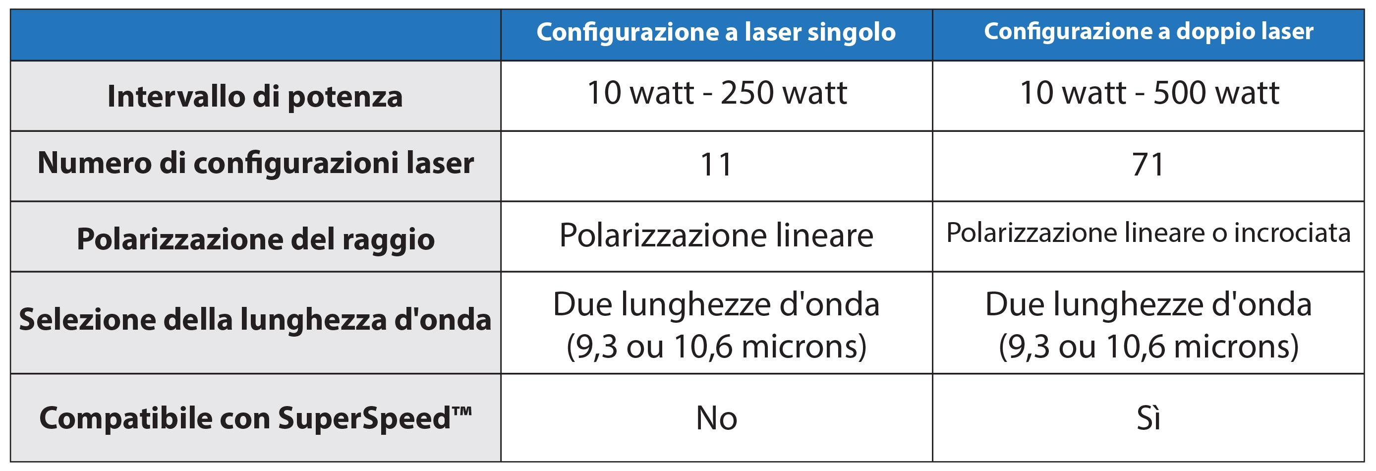 Tabella comparativa tra configurazione a laser singolo e configurazione a doppio laser