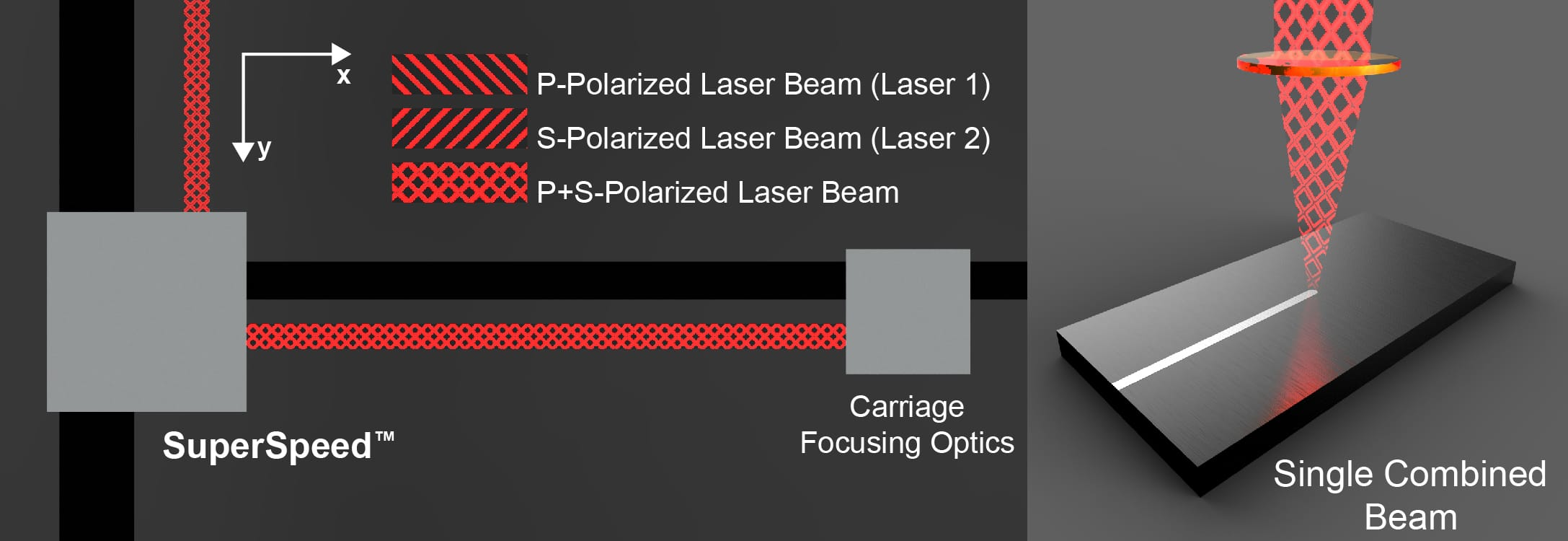 SuperSpeed Single Combined Beam Laser