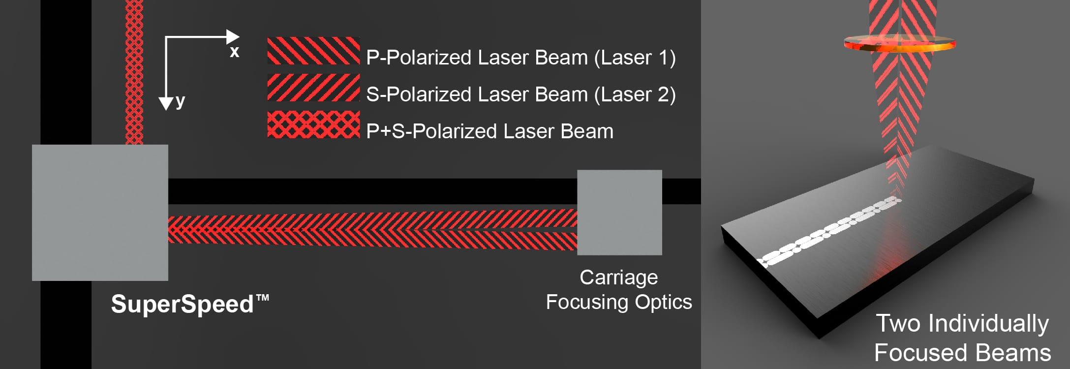 SuperSpeed avec deux faisceaux focalisés individuellement