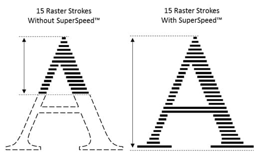 Comparison of 15 Raster Strokes With and Without SuperSpeed