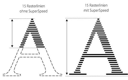 Vergleich von 15 Rasterbewegungen mit und ohne SuperSpeed