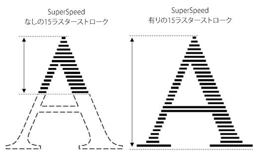 SuperSpeed有りおよびなしの場合の15のラスターストローク比較
