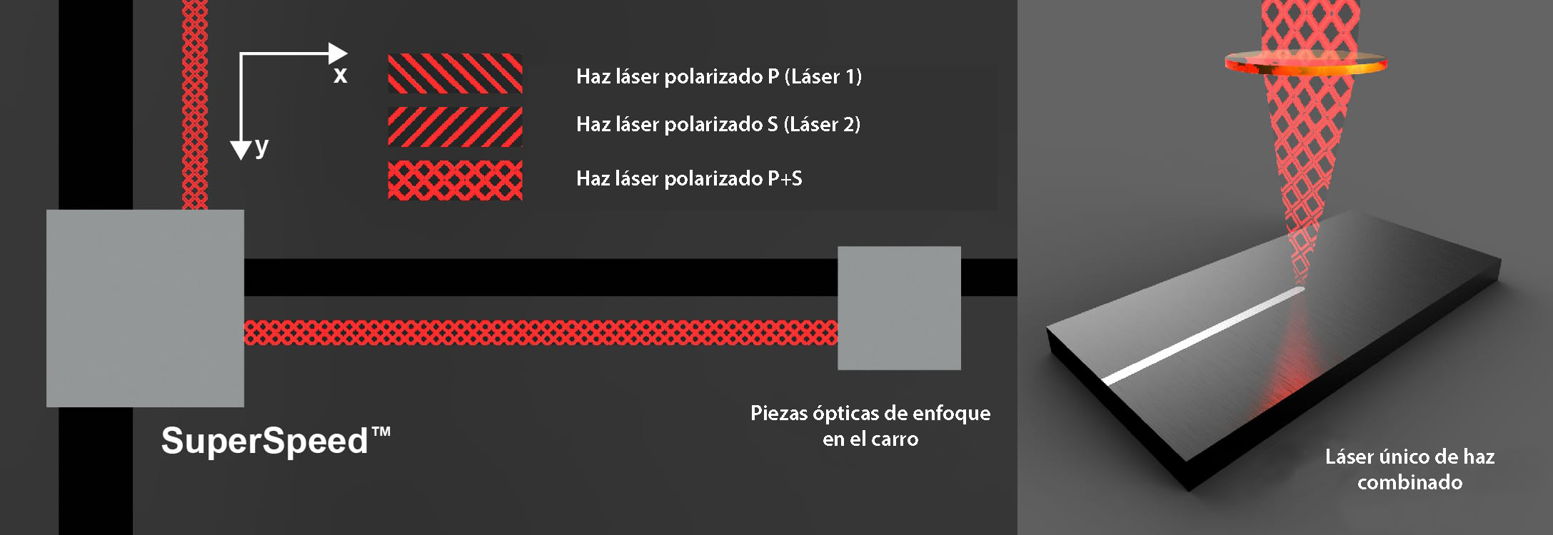Láser único de haz combinado SuperSpeed