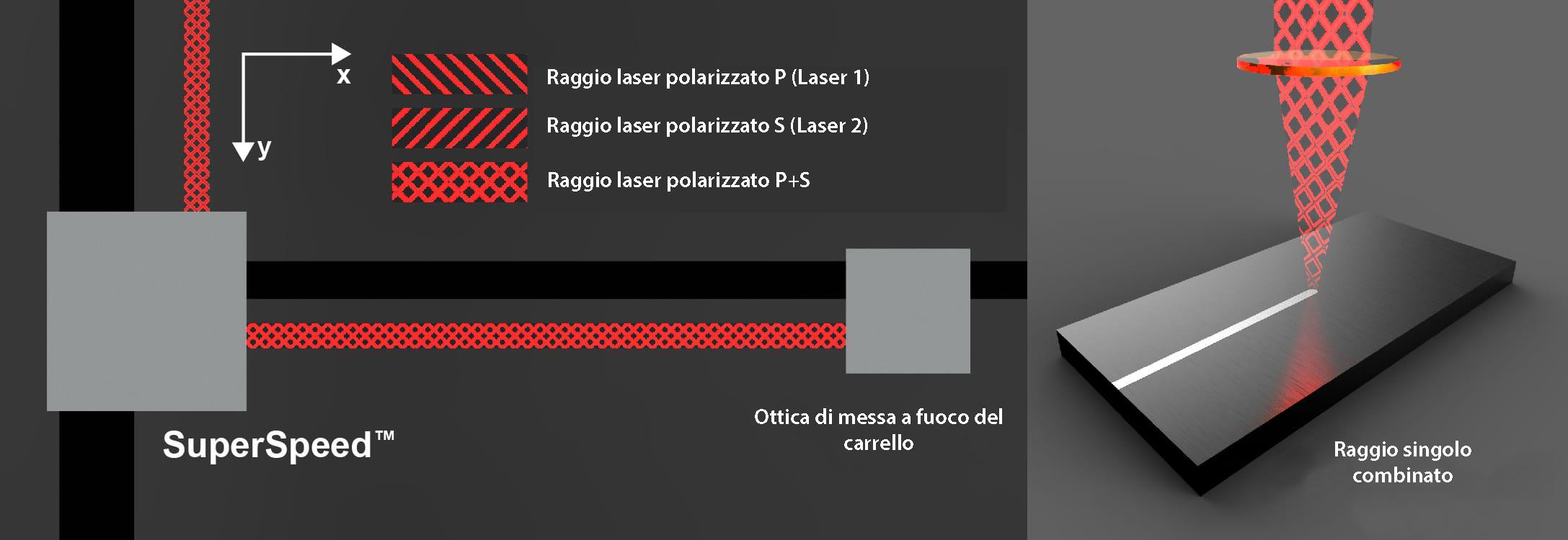 SuperSpeed Laser a raggio singolo combinato