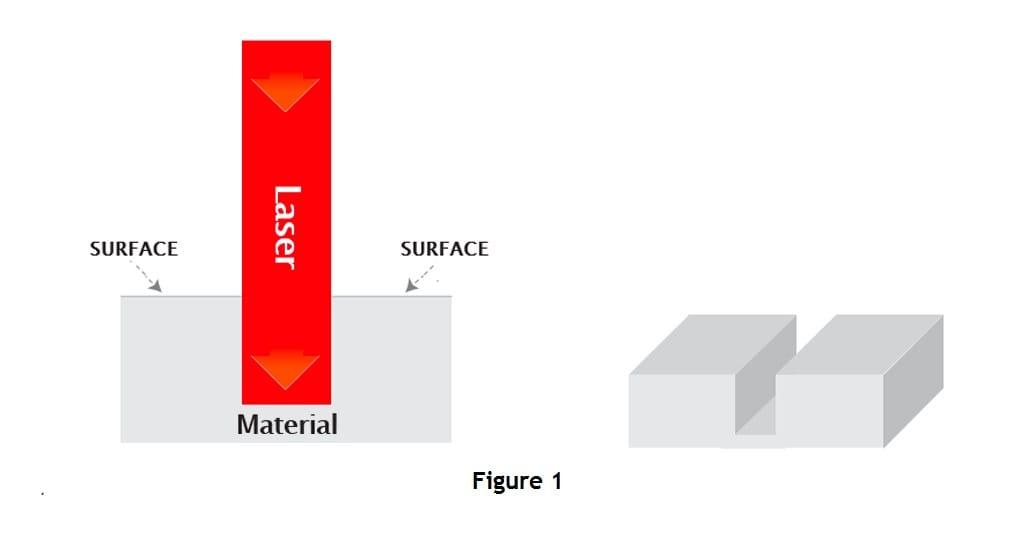 Diagramme laser Gravure au laser
