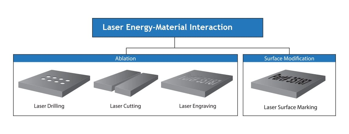 laser material interaction