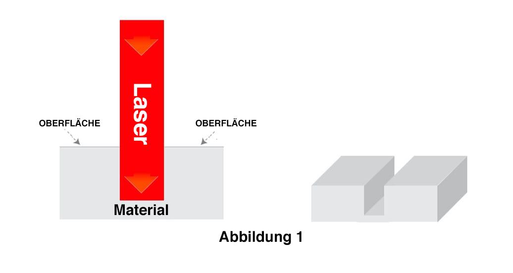 Lasergravieren Lasergravierer Diagramm