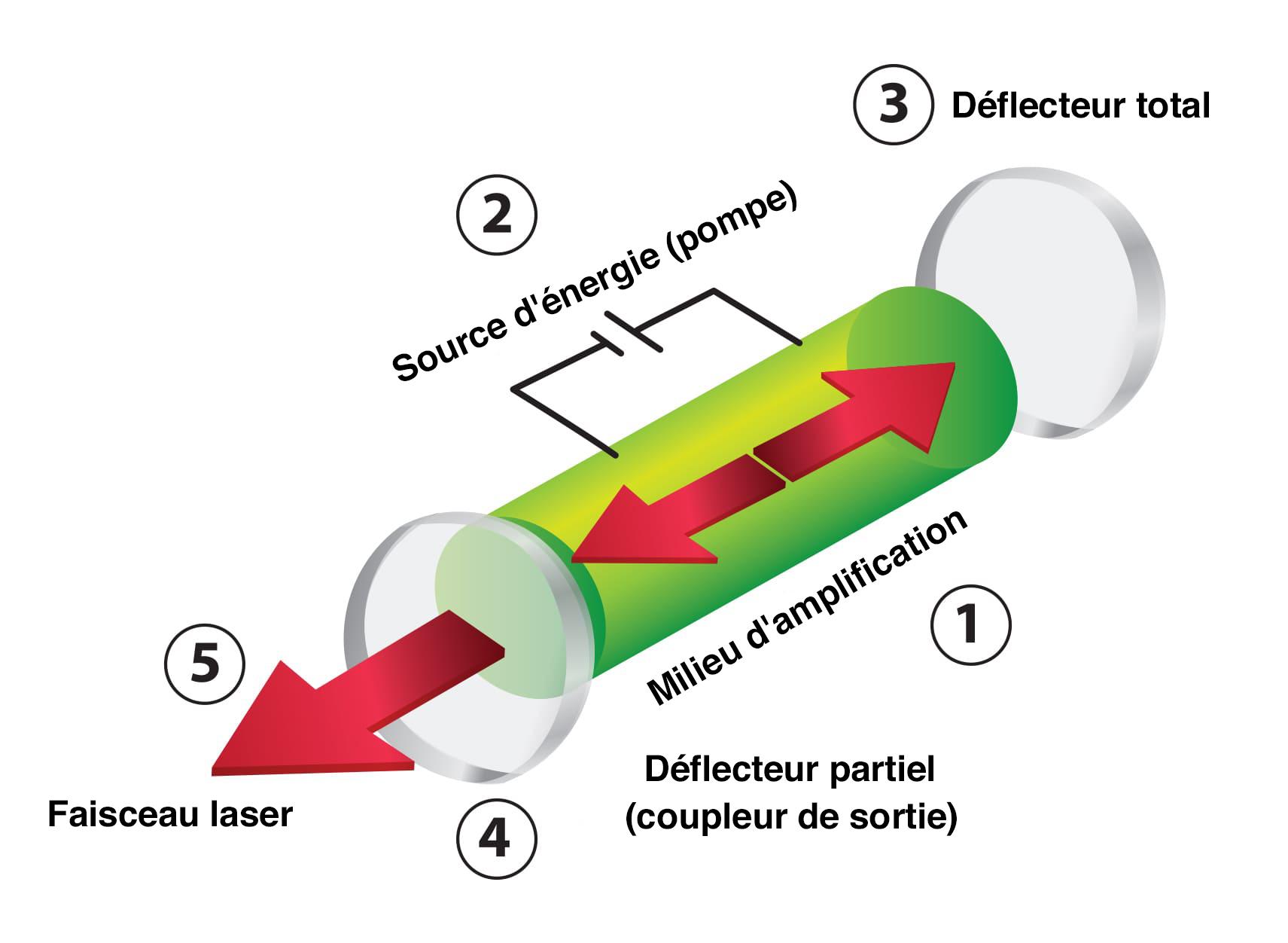 schéma de laser
