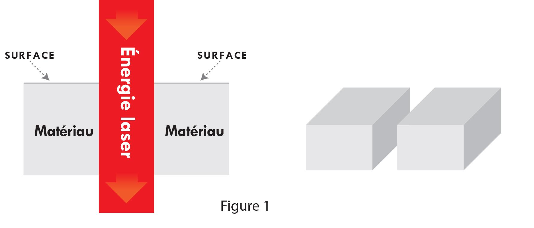 Schéma de découpeuse laser pour la découpe au laser