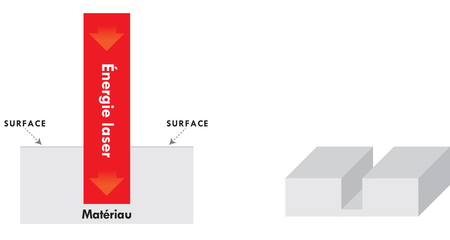 Schéma de graveuse laser pour la gravure au laser