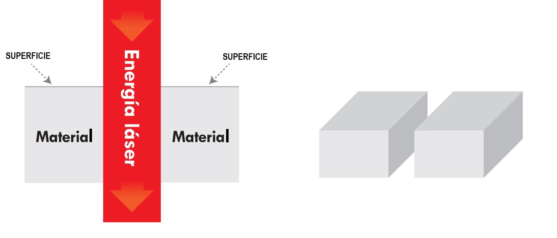 Diagrama de corte láser de cortador láser