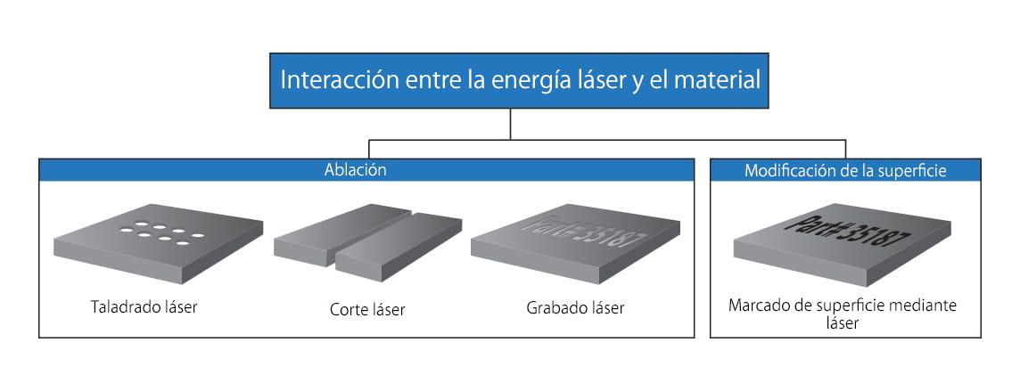 interacción entre materiales y láser
