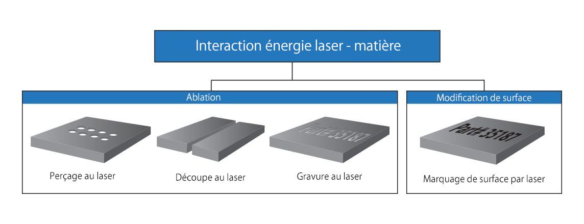 interaction laser/matière