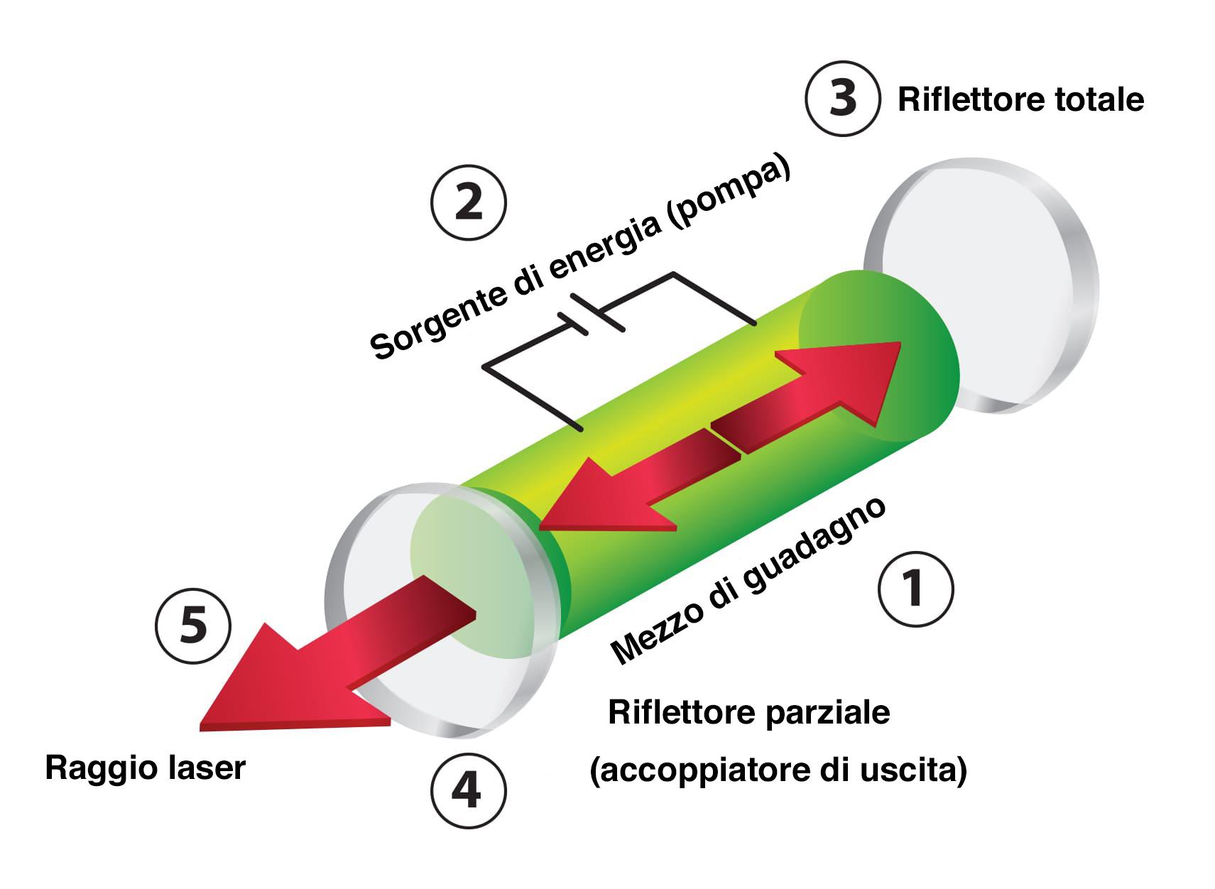 diagramma laser