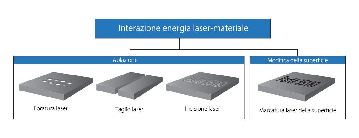 interazione fra laser e materiale