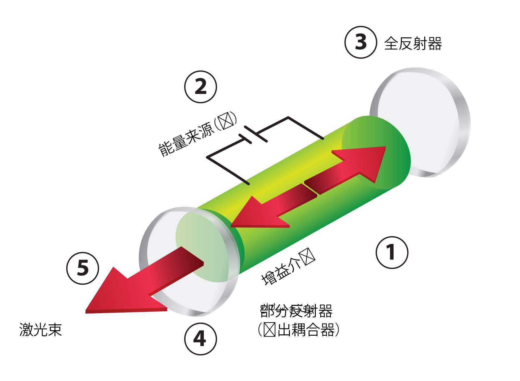 激光器示意图