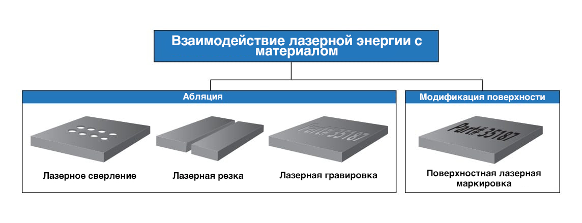 laser_material_interaction_graphicRU