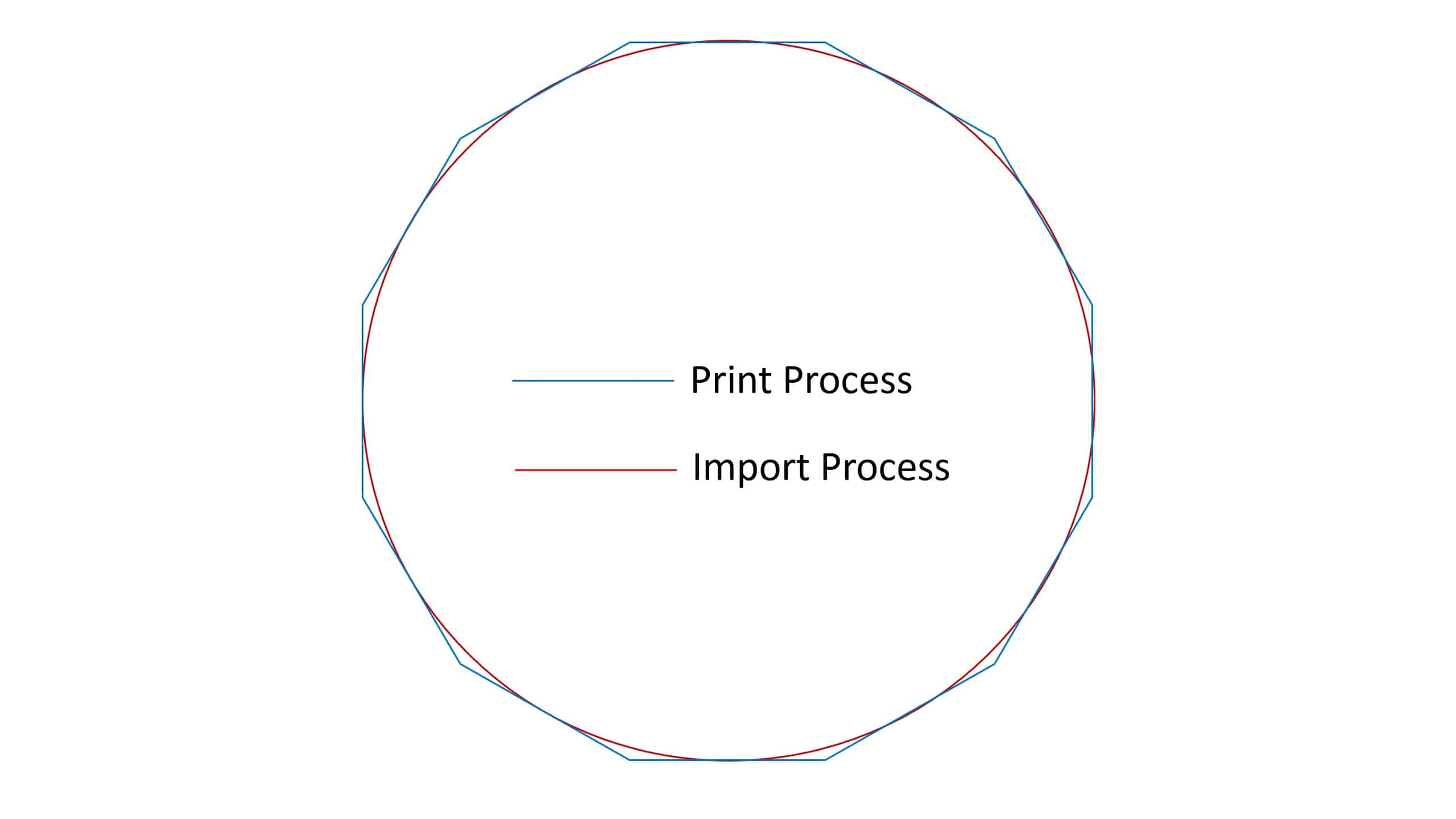 Direct Import Circle Rendering