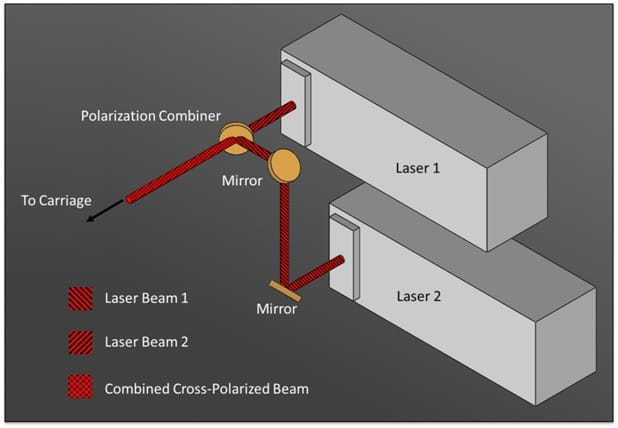 Dual Laser-configured systems