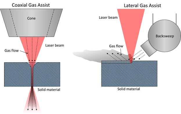 Coaxial and Lateral Gas Assist