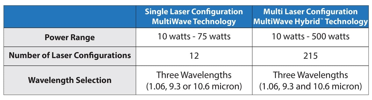 Configurations hybrides MultiWave Hybrides Single vs. Dual