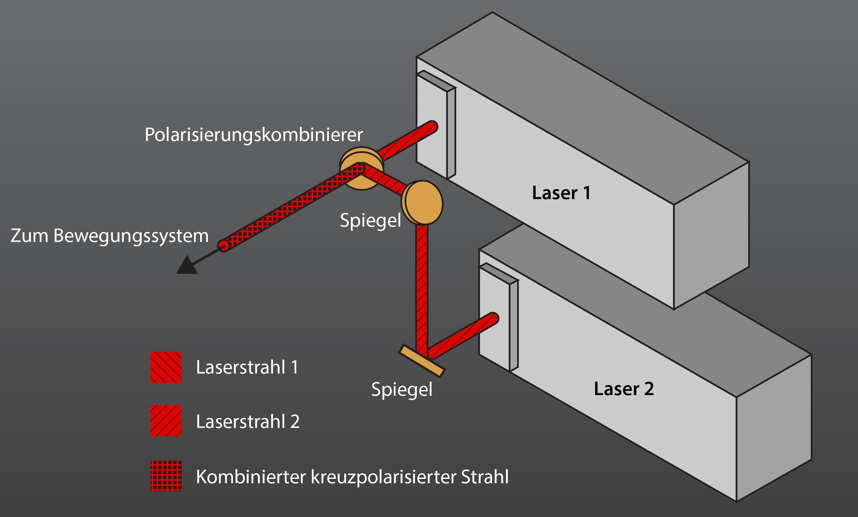 Doppellaser-System-konfigurierte Systeme