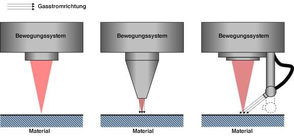 Schematische Darstellung des Schlittens für Gas-/Luftzublasung