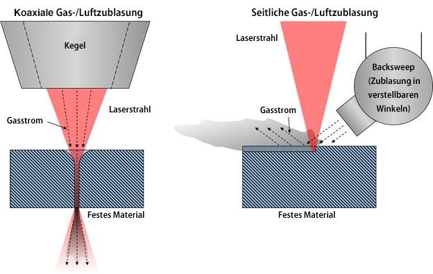 Koaxiale und seitliche Gas-/Luftzublasung