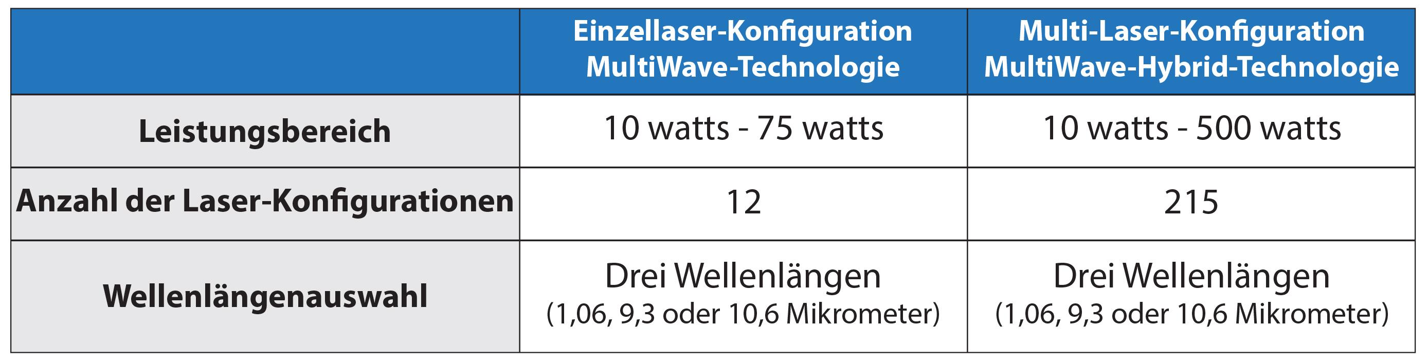 Einzel- gegenüber Dual-Laser-MultiWave Hybrid™-Konfigurationen