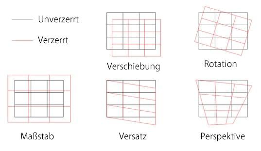 Eine grafische Darstellung, welche die verschiedenen Arten von Verformungen veranschaulicht, die vor der Bearbeitung mit dem Lasersystem an Materialien vorhanden sein können