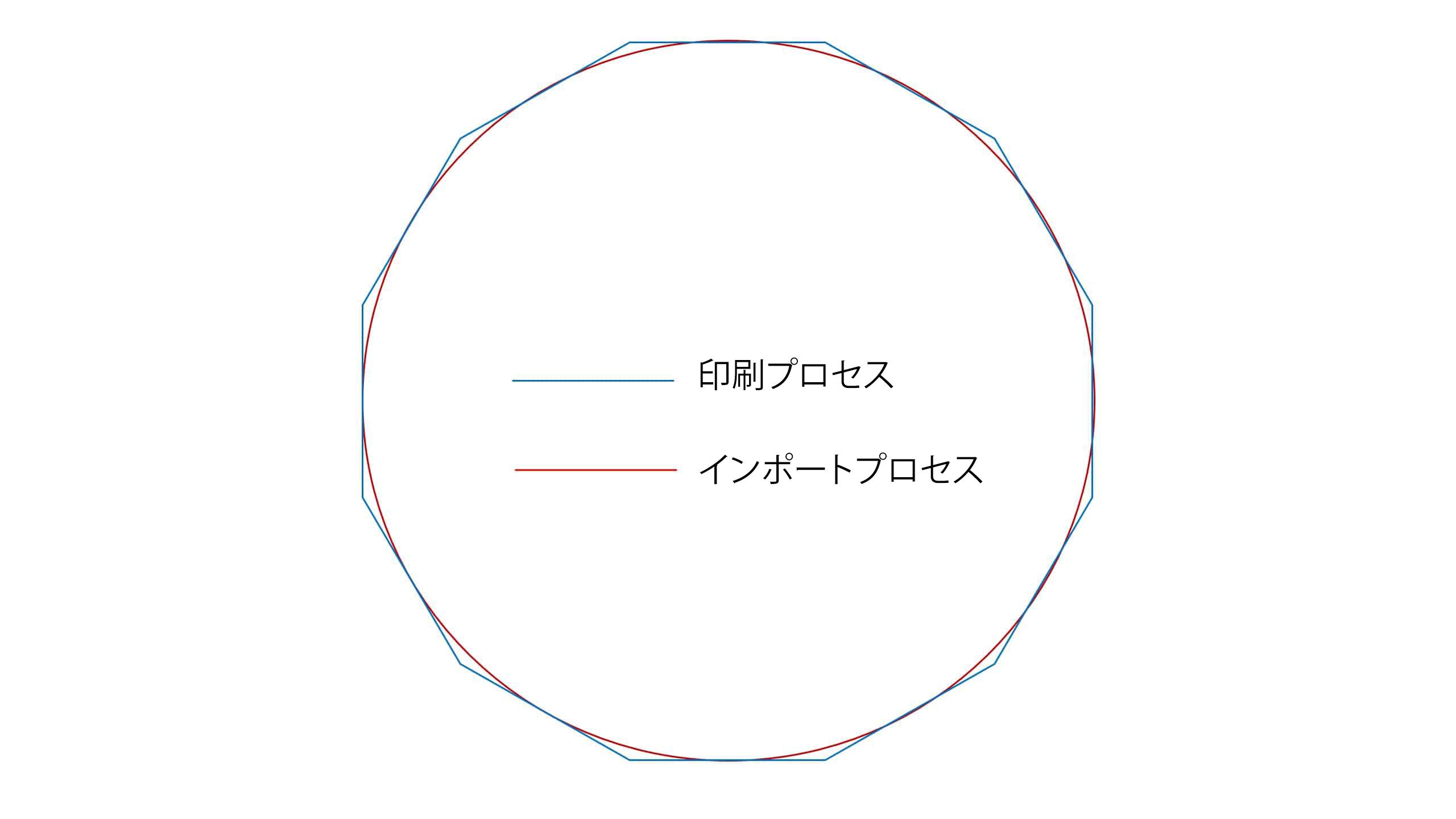 円形レンダリングの直接インポート