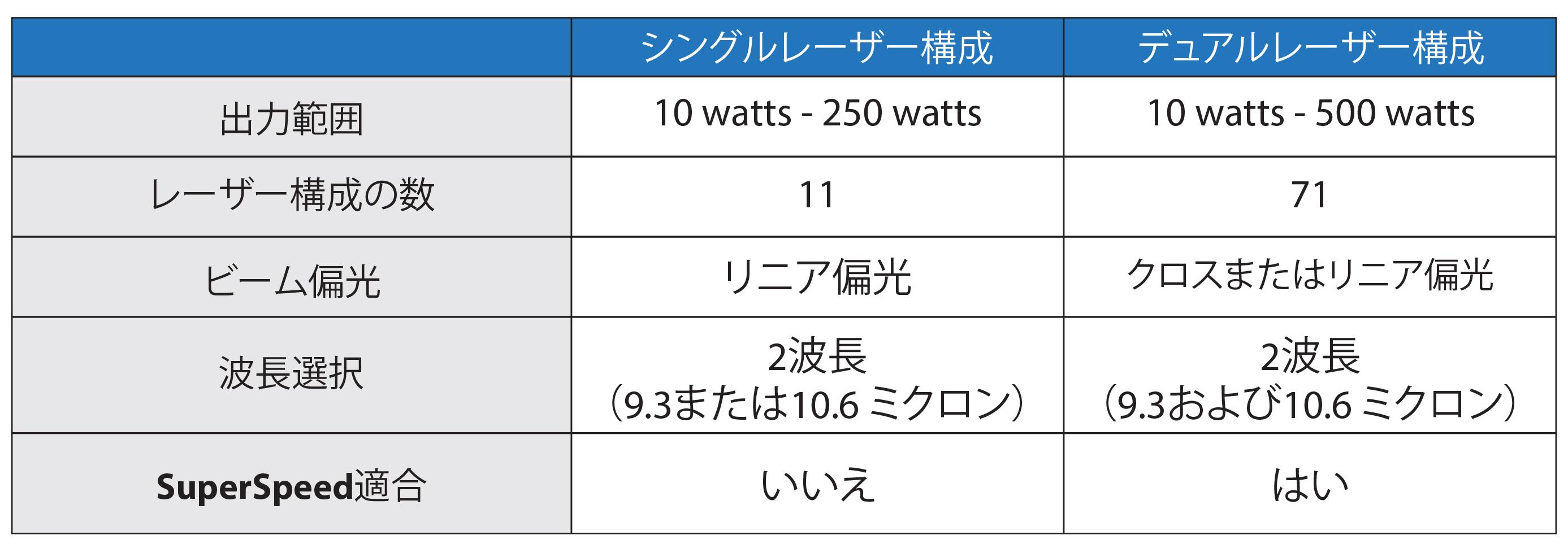 シングルレーザー構成とデュアルレーザー構成の比較
