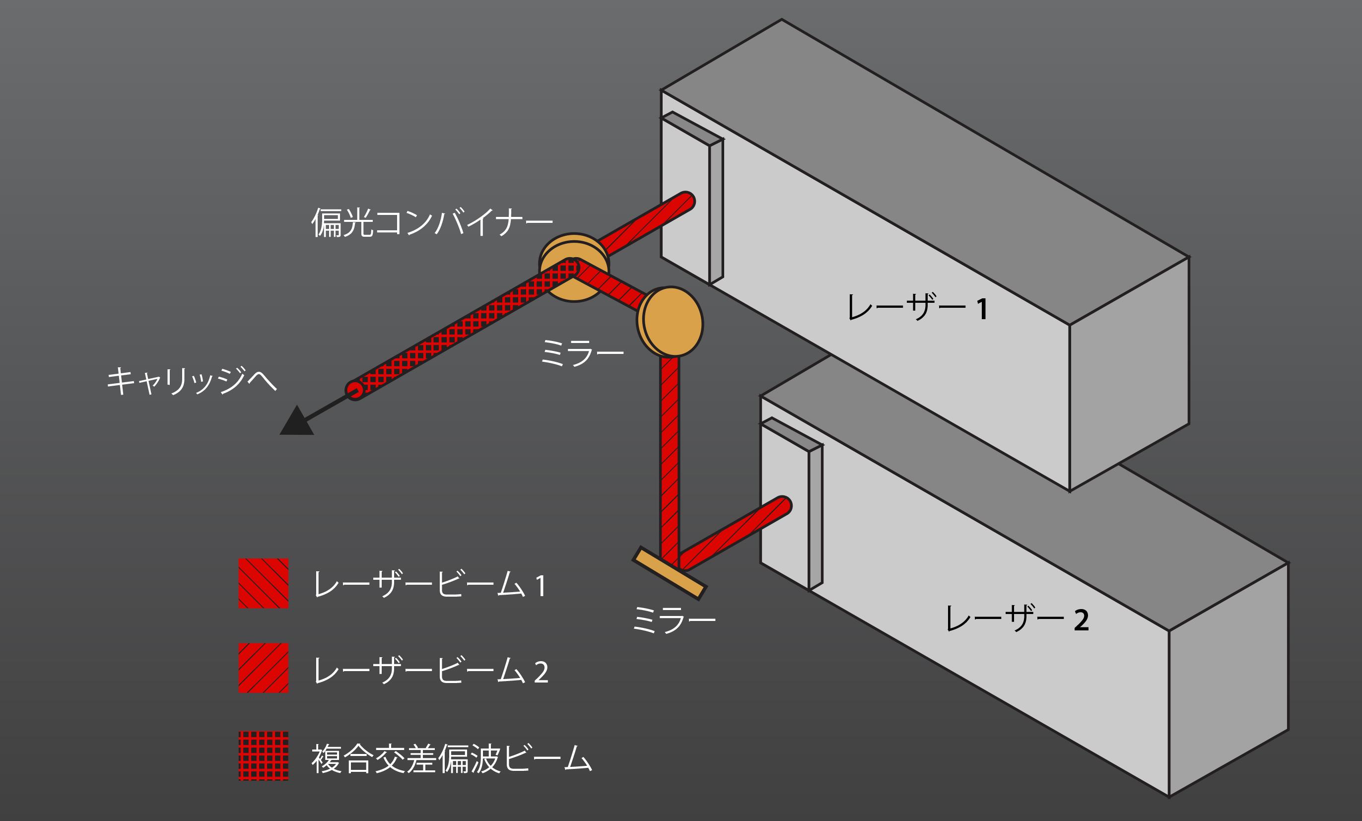デュアルレーザー構成システム