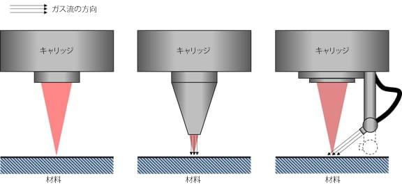ガスアシストキャリッジの概略図