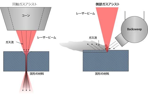 同軸および横方向ガスアシスト